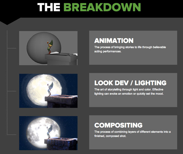 AnimationBreakdown Animation Pipeline In Action: Watch Student Work