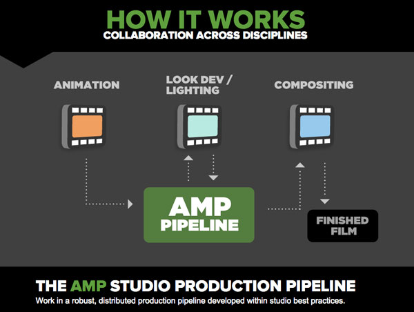 StudioProduction Animation Pipeline In Action: Watch Student Work