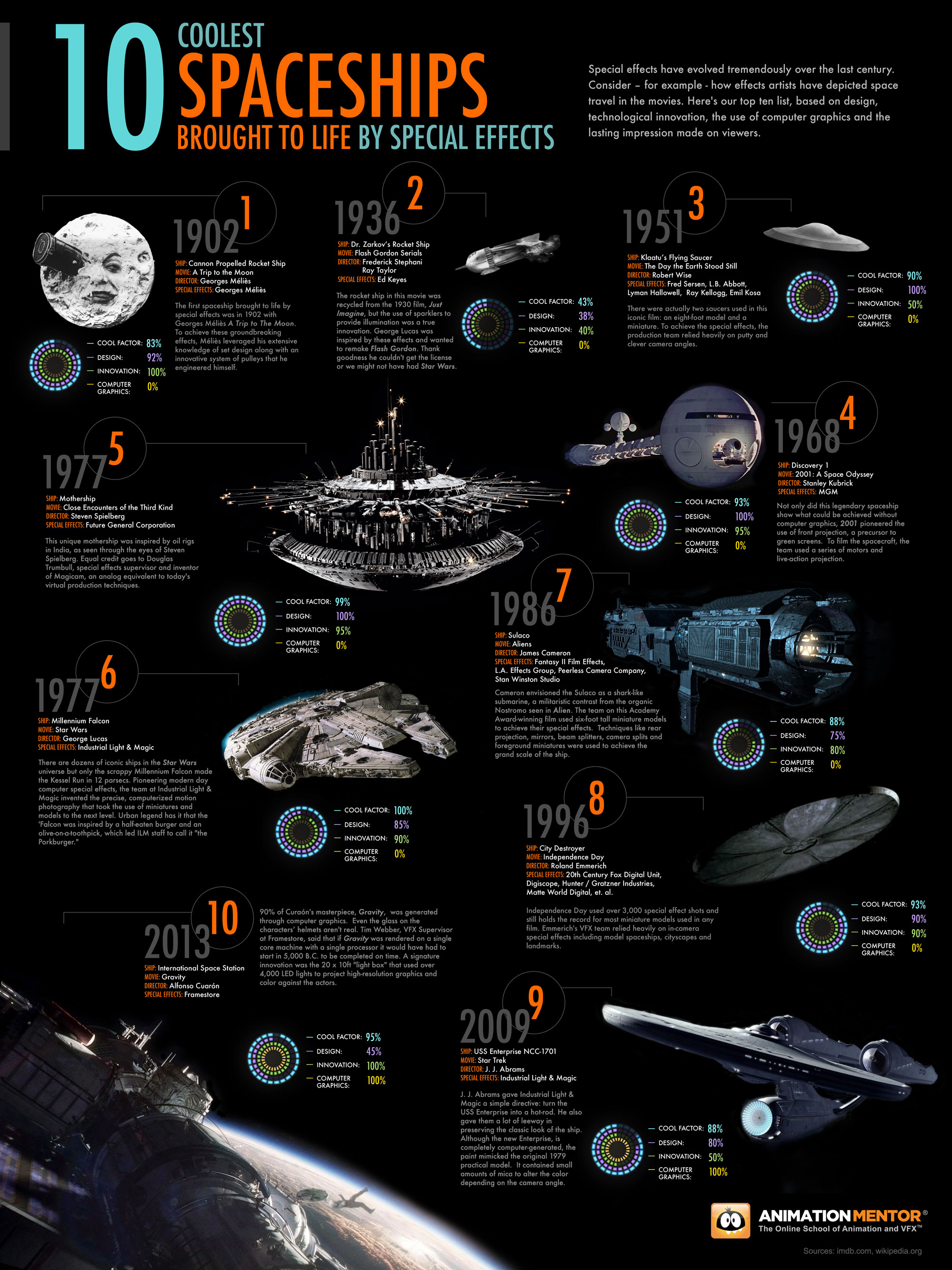 2013 Infographic 10SpecialEffectsSpaceships 10 Coolest Special Effects Spaceships [Infographic]
