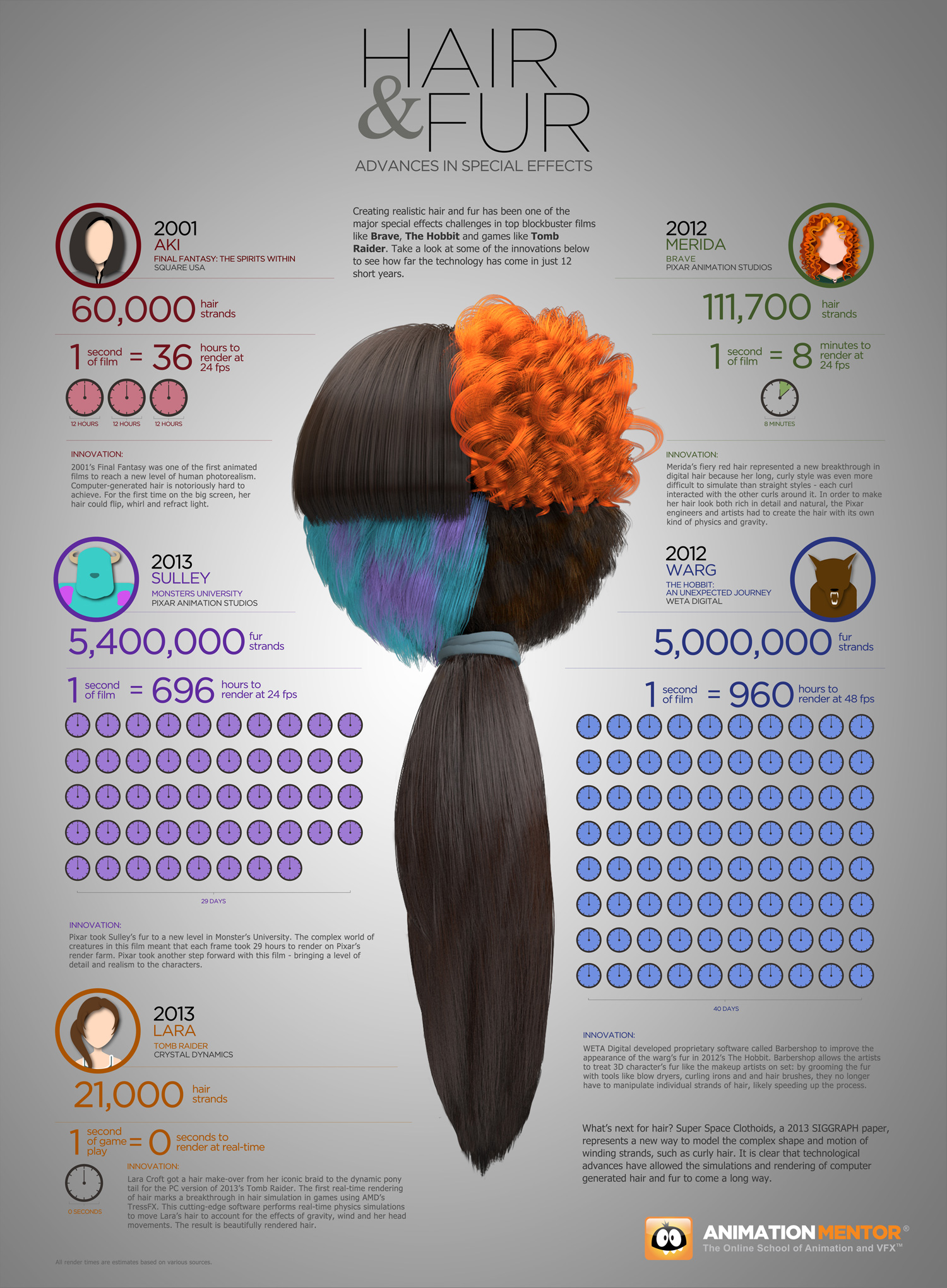 HairFurRenderingCGSpecialEffects Hair & fur advances in special effects [Infographic]