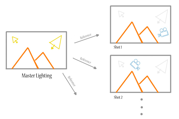blog lighting sequence fig 01 HOW TO: Light an Animation Sequence