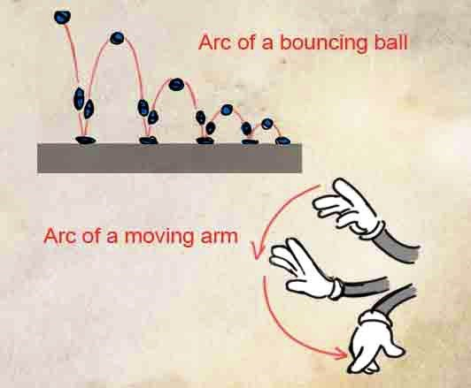 Arc of Bouncing Ball and of Moving Arm