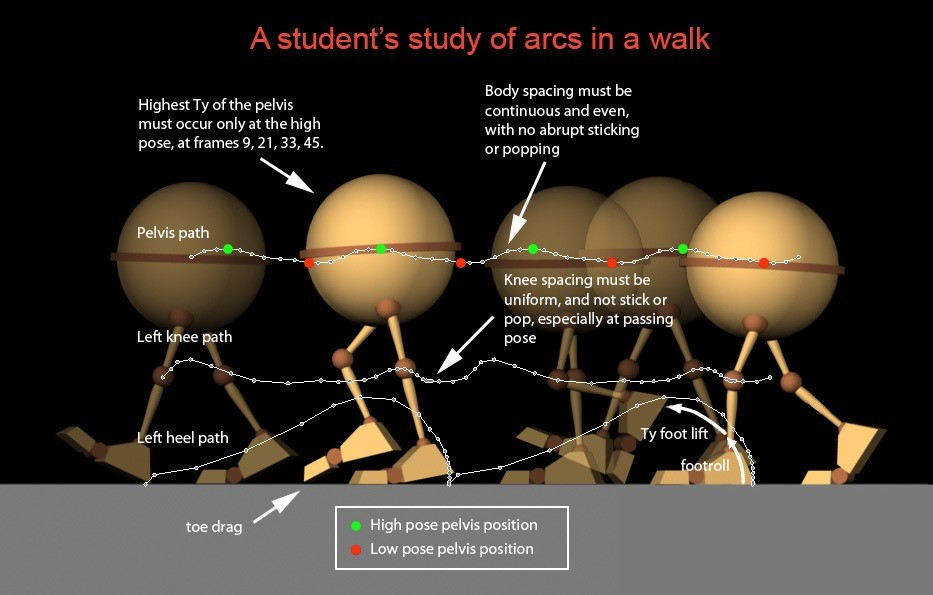 Arcs in a walk