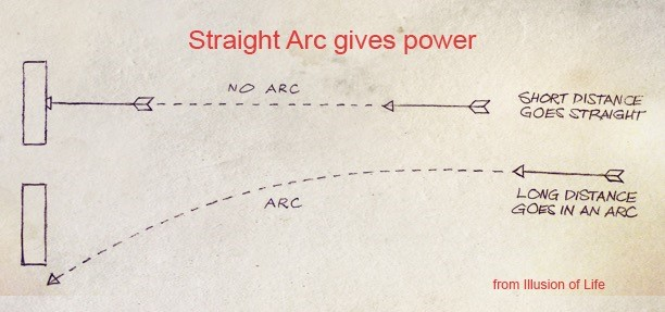 Straight Arc Gives Power