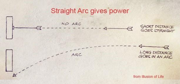 Image 5 Arc Arc: The 12 Basic Principles of Animation