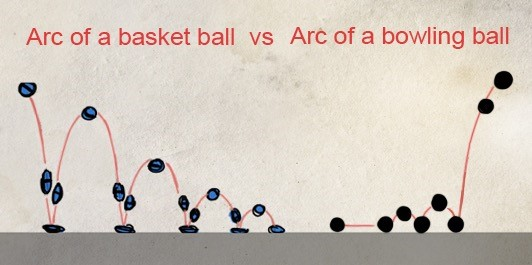 Arc of Basketball vs. Arc of Bowling Ball