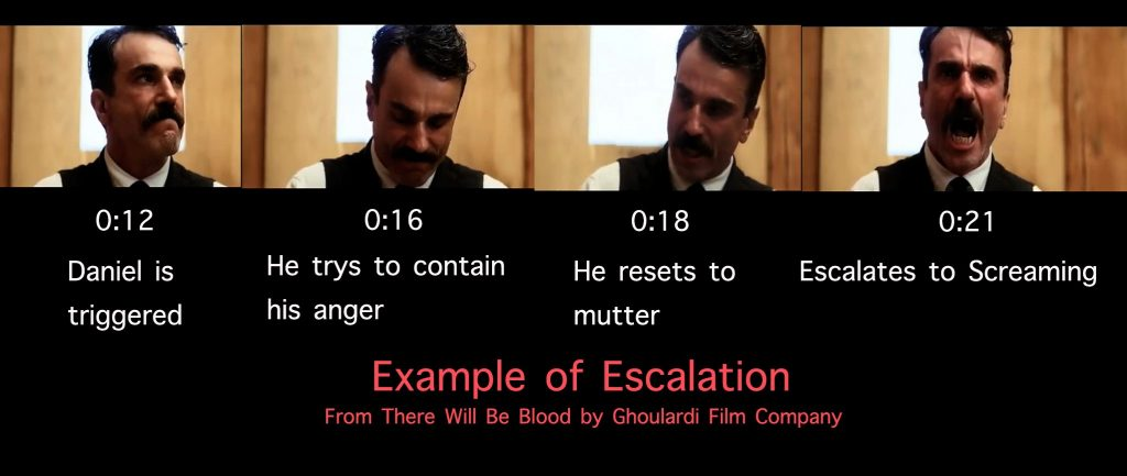 Examples of escalation in There Will Be Blood.