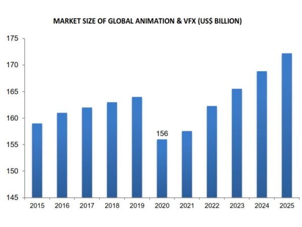Market size of global animation & VFX